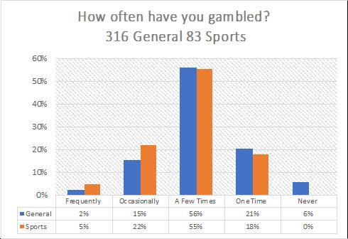 Chart by Stock University: How often have you gambled?