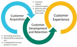 Customer Experience from Vision to Execution