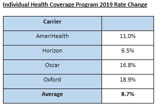 Individual Health Coverage Program 2019 Rate Change Health Insurance Plans