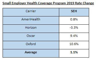 Small Employer Health Coverage Program 2019 Rate Change Health Insurance Plans
