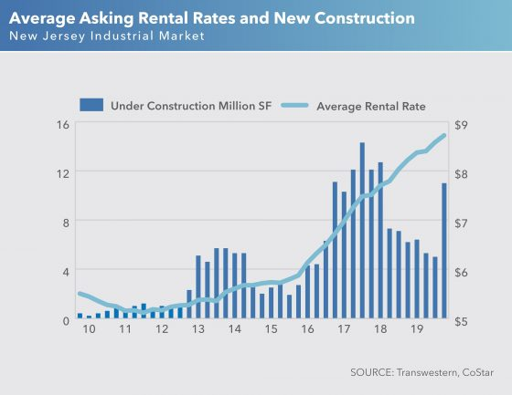 Average asking rental rates and new construction: NJ Industrial Market, Q4 2019
