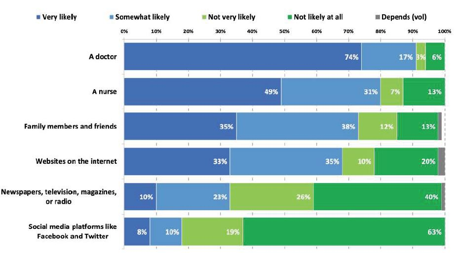 Health Matters Trust Poll: Likelihood of Seeking Out Health Informatino from each of the Following Source.