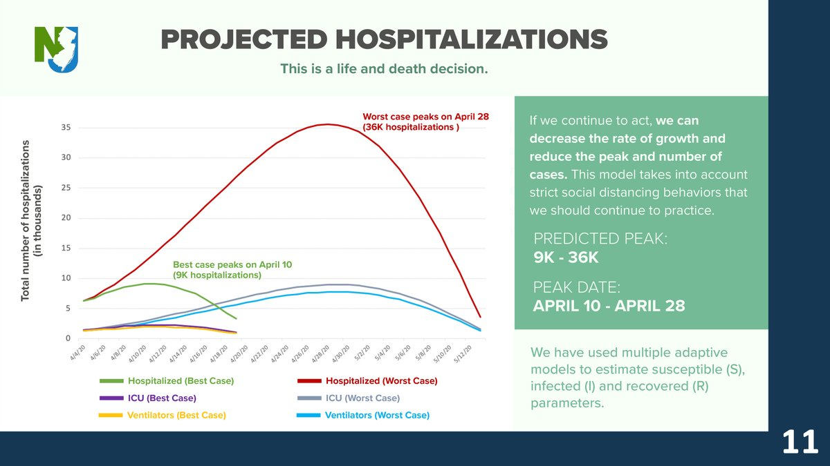 Projected COVID-19 Hospitalizations, April 6, 2020.