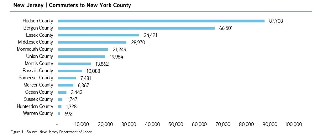 New Jersey commuter to New York counties.