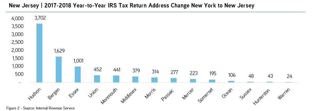 New Jersey   2017-2018 Year-to-Year IRS Tax Return Address Change New York to New Jersey