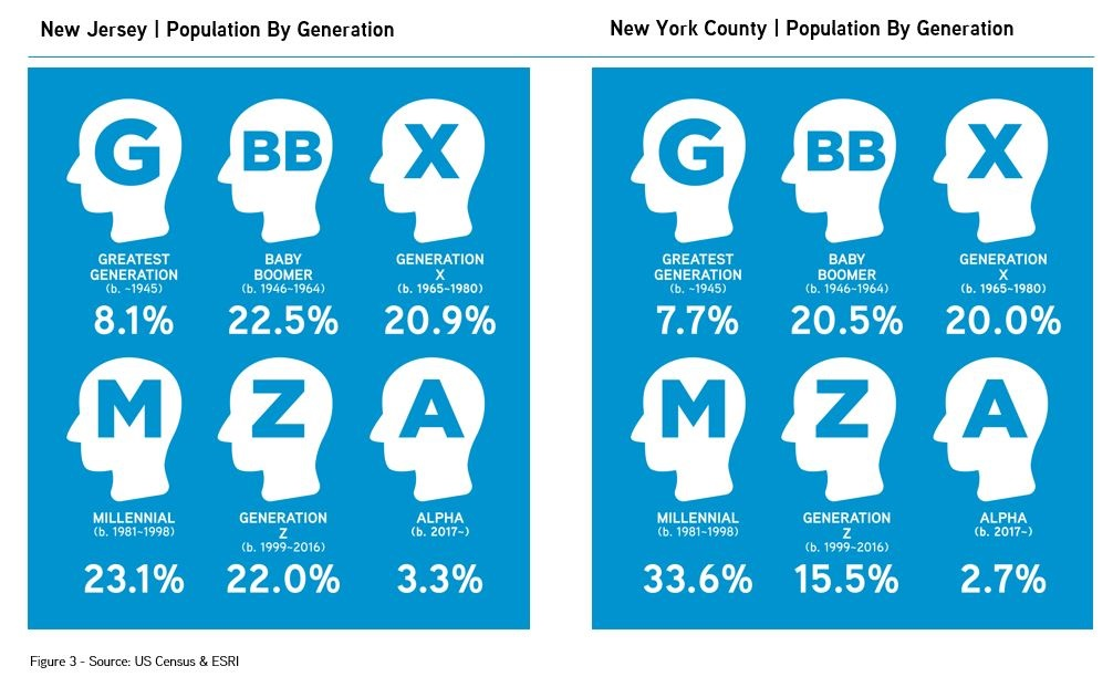 New York, New Jersey   Population By Generation